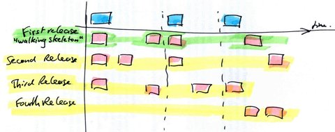 User Story Mapping: our choice as feature listing method - iubenda ...