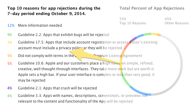 app_store_rejections 2